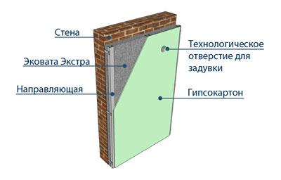 Конструкция стены гипсокартон